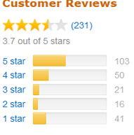 Fastin_Amazon_Reviews