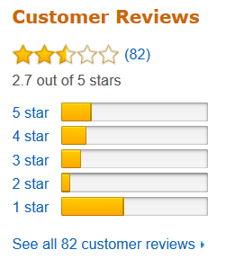 Amazon_Avesil_Reviews