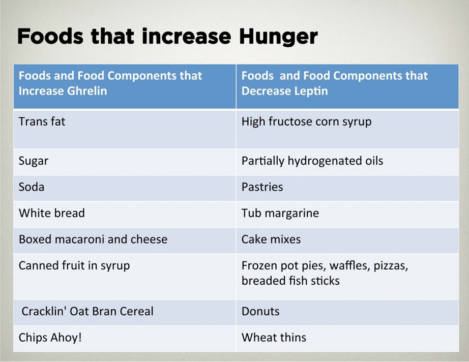 Foods that make you hungry