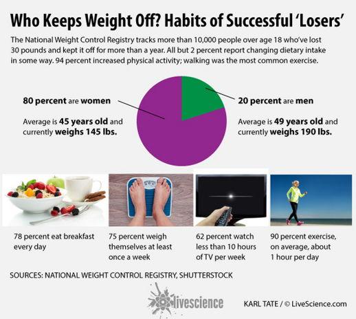 lose_weight_otc_prescribed_pills