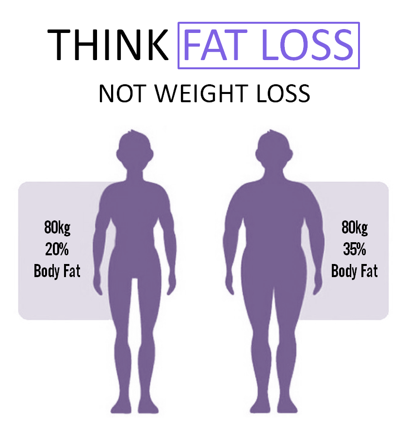 Fat-Loss-and-Weight-Loss