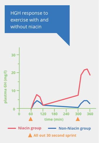 benefits-of-niacin_hgh
