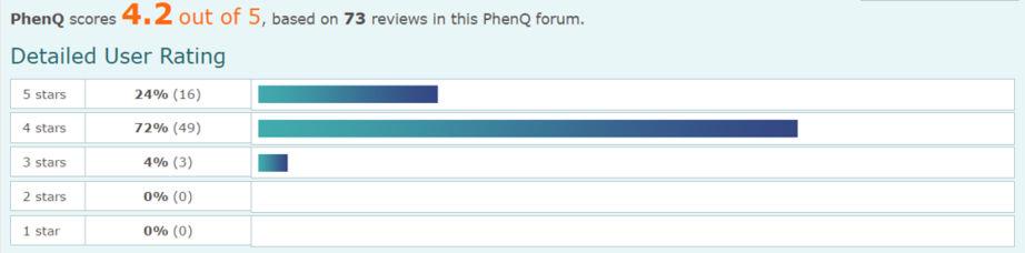 PhenQ_Forum_Rating