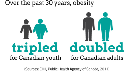 Canadian Obesity and how to lose weight