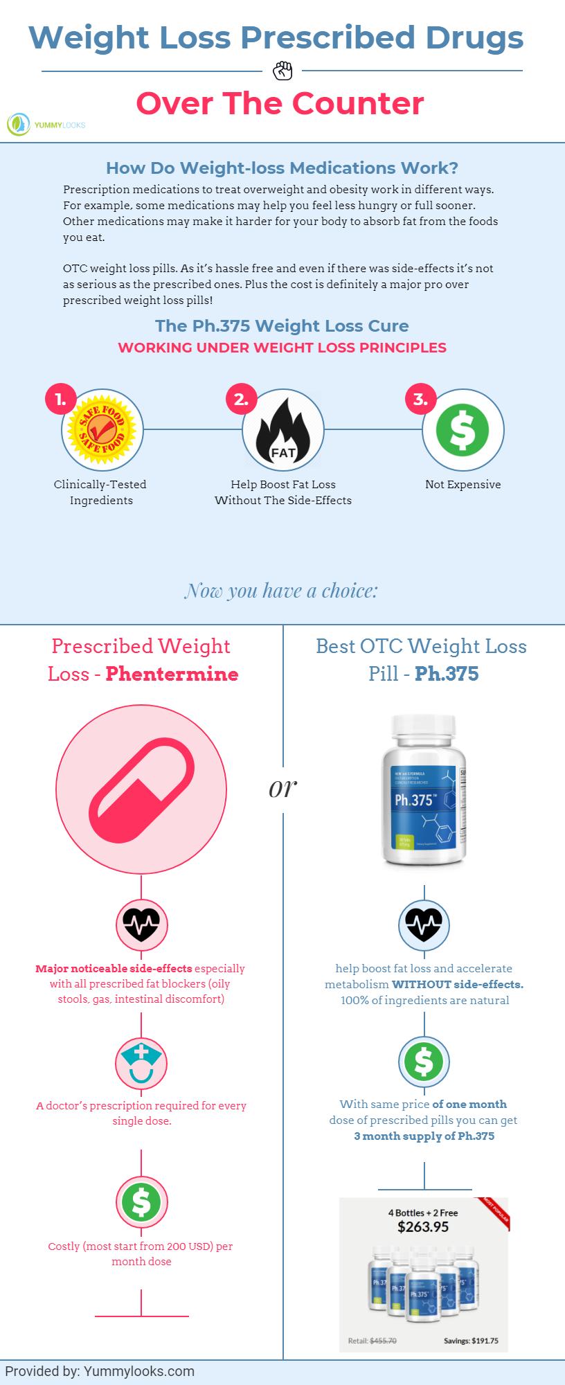 Prescribed WEight loss pills vs otc weight loss pills