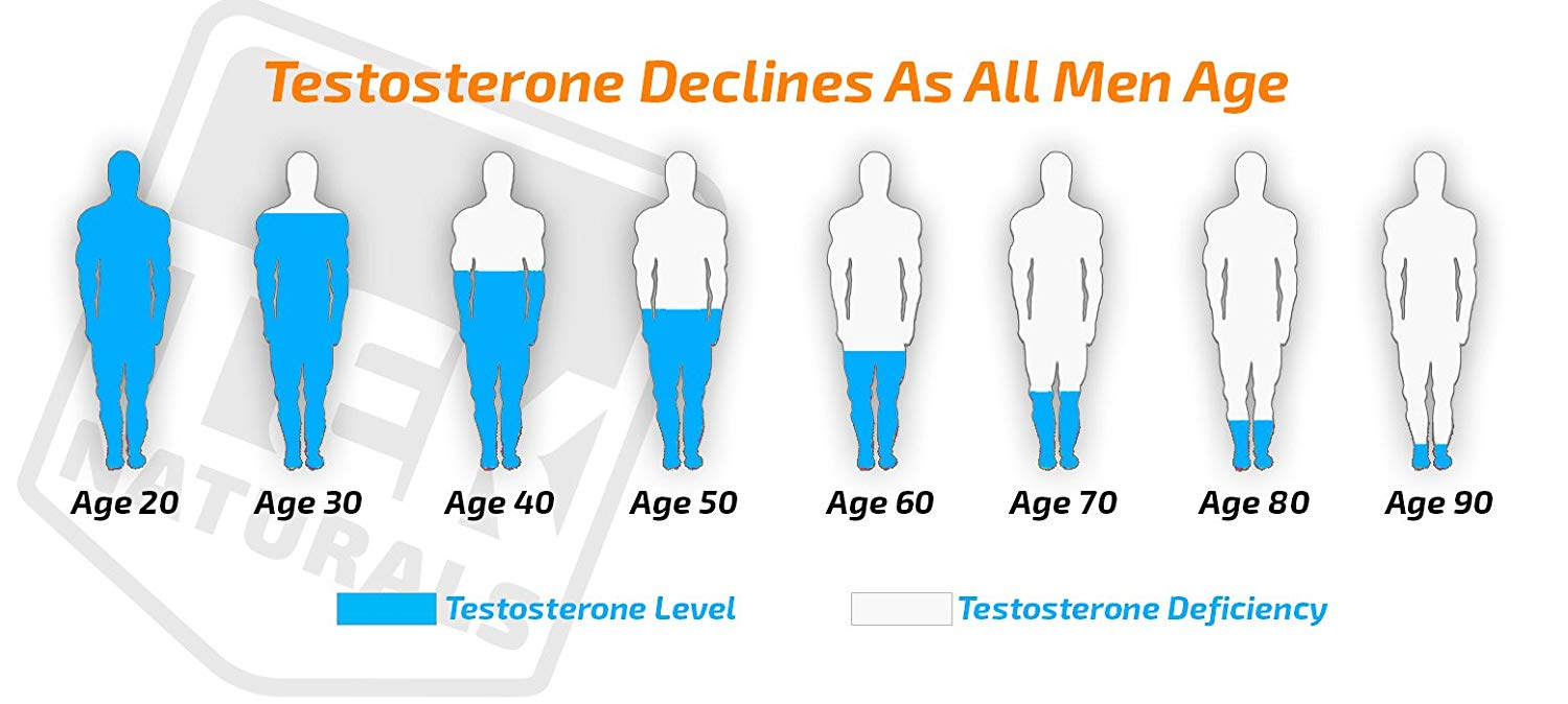 T level decrease Testosterone