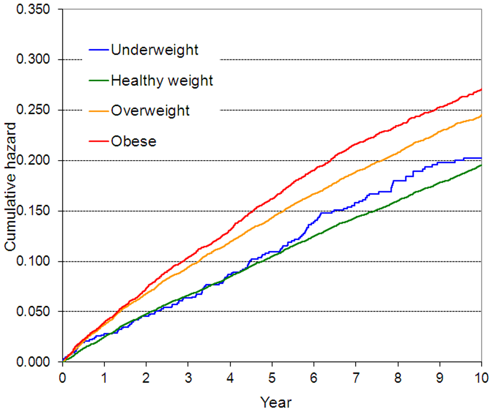 Overweight Obesity Run Study